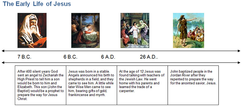 Bible Timeline | The Early Life of Jesus,7 BC- 26 AD